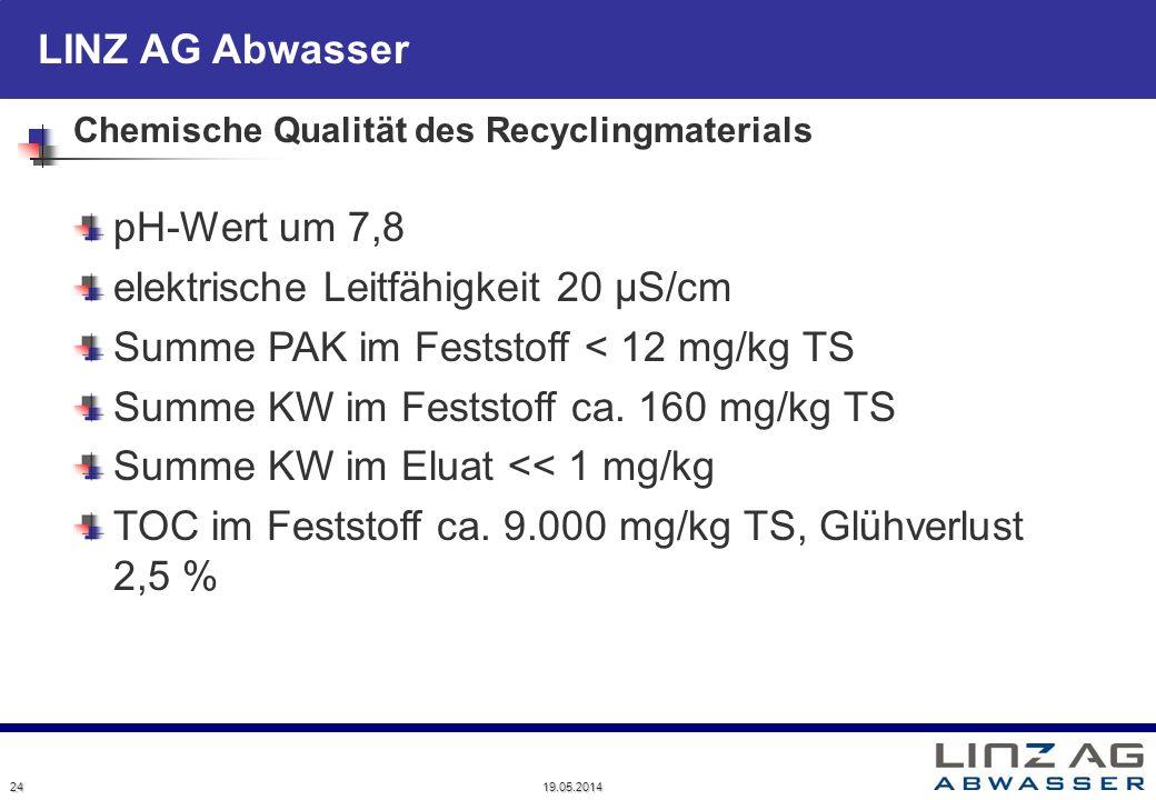 Chemische Qualität des Recyclingmaterials