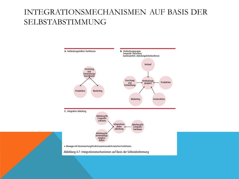 Integrationsmechanismen auf Basis der Selbstabstimmung