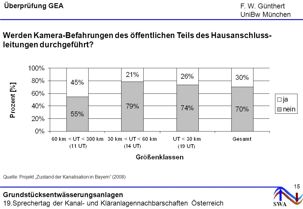 """Quelle: Projekt """"Zustand der Kanalisation in Bayern (2008)"""
