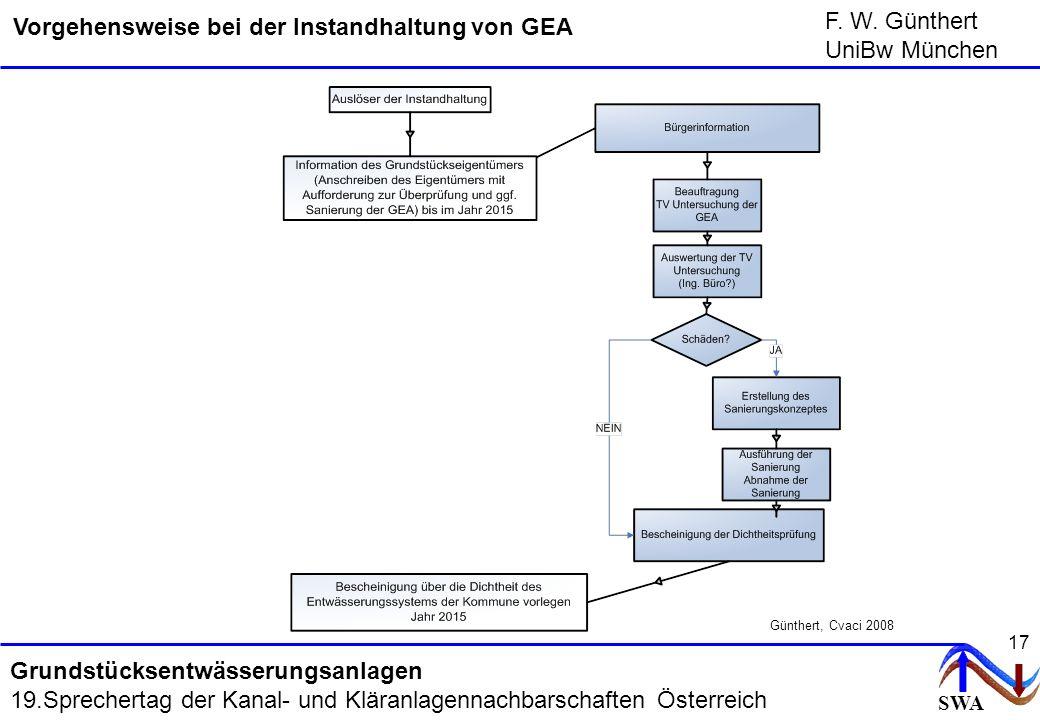 Vorgehensweise bei der Instandhaltung von GEA