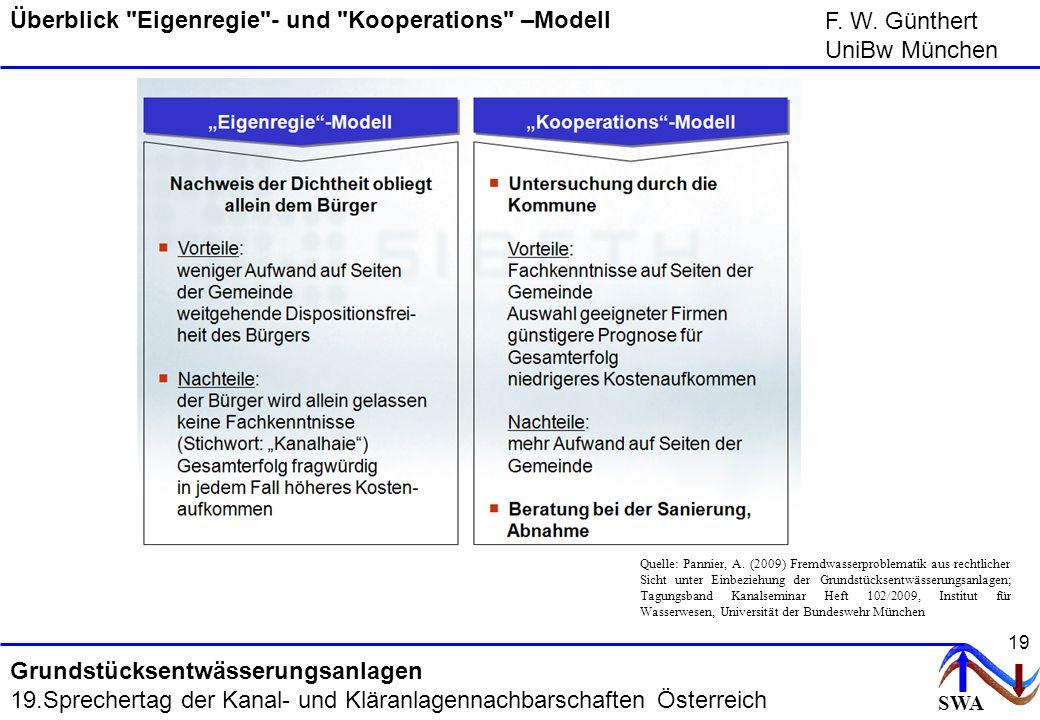 Überblick Eigenregie - und Kooperations –Modell