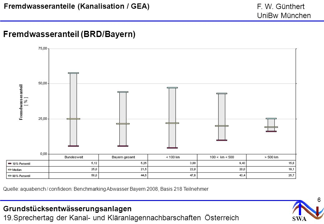 Fremdwasseranteile (Kanalisation / GEA)