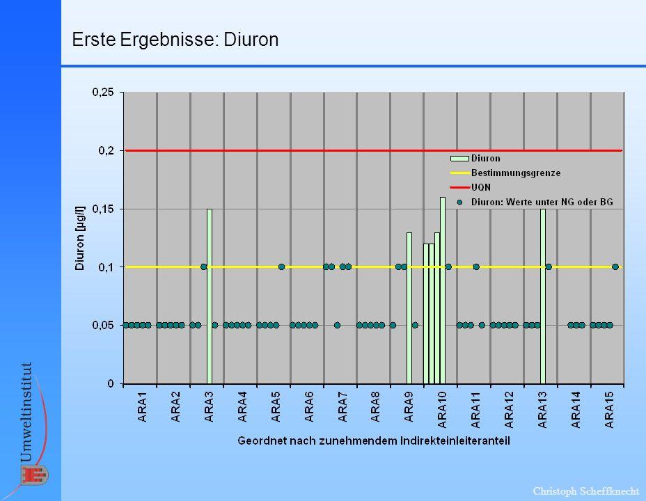 Erste Ergebnisse: Diuron