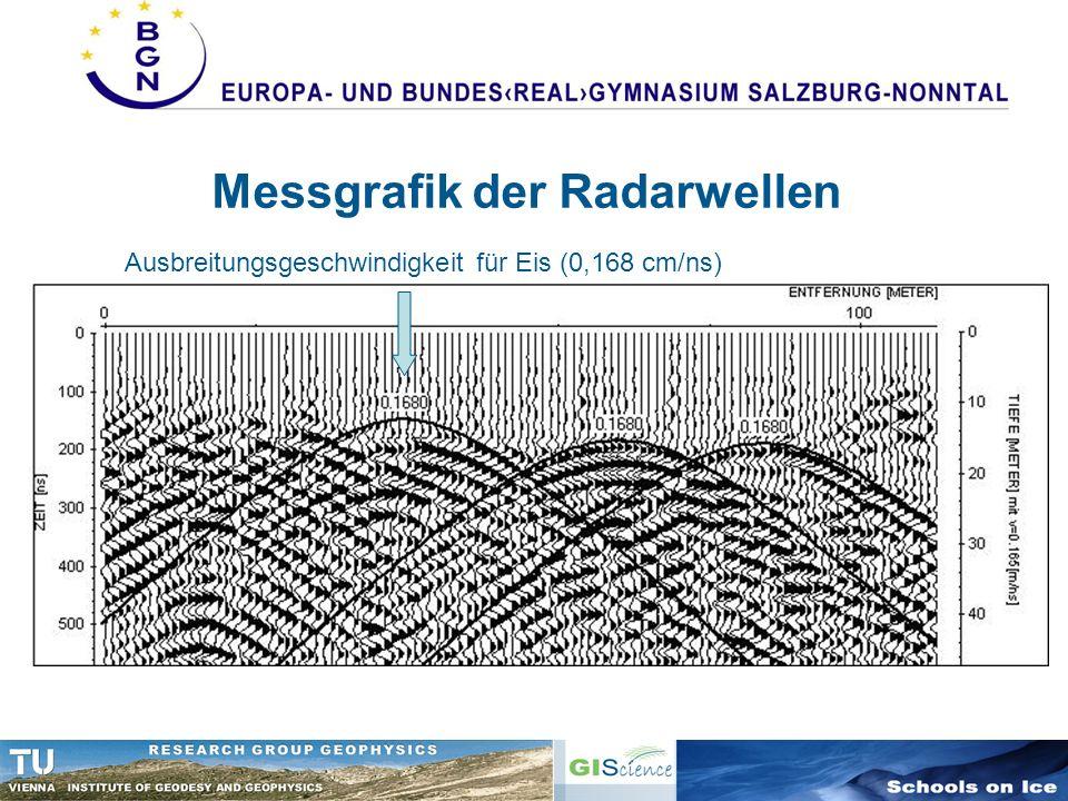 Messgrafik der Radarwellen