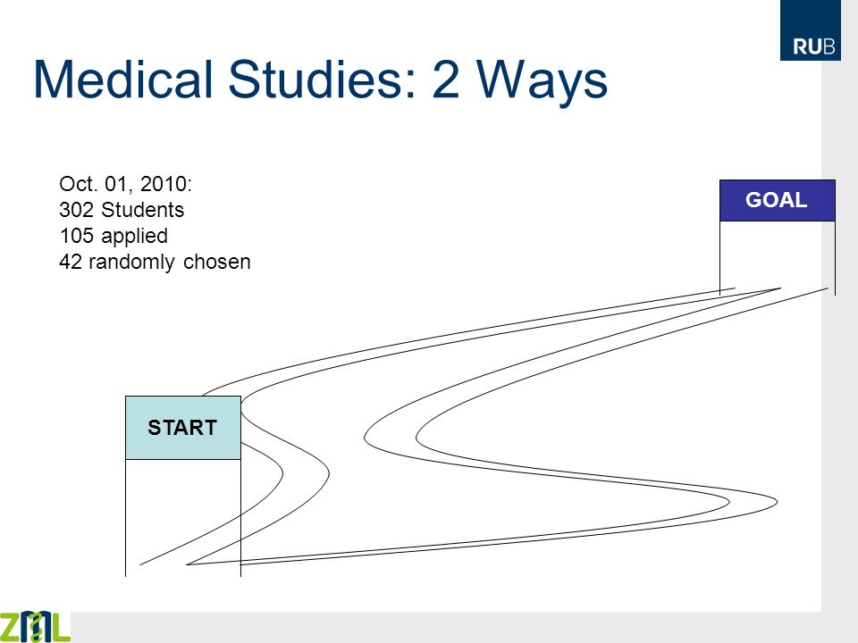 Medical Studies: 2 Ways Oct. 01, 2010: 302 Students GOAL 105 applied