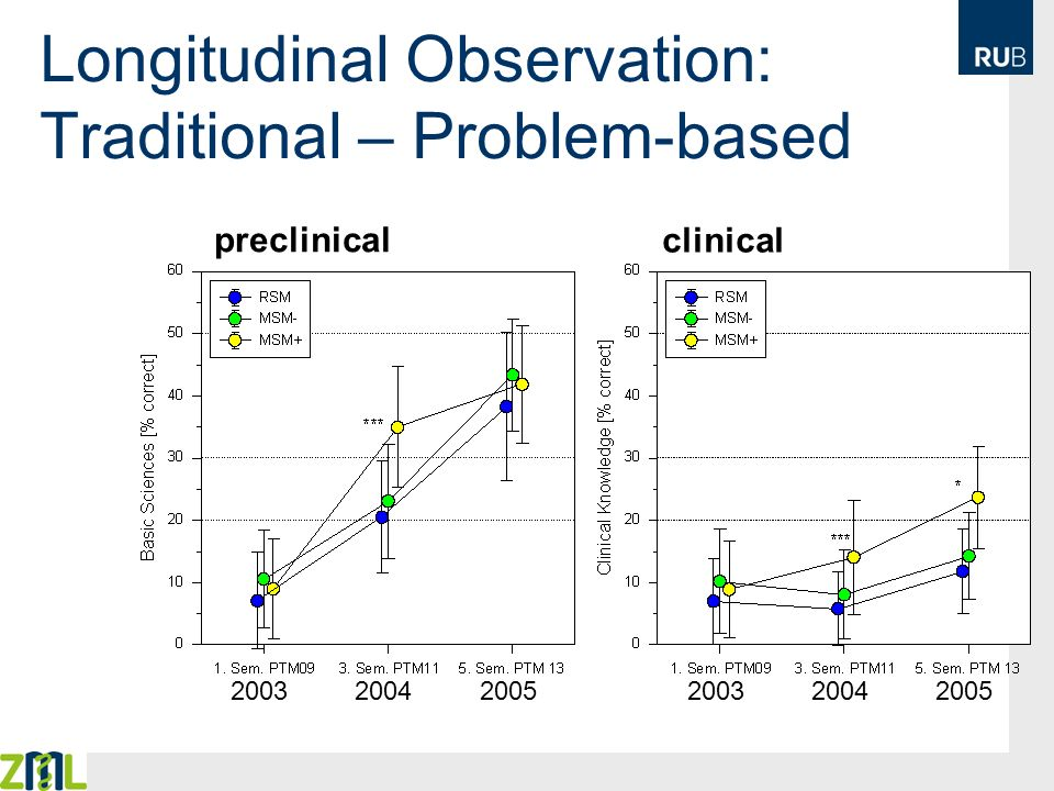 Longitudinal Observation: Traditional – Problem-based