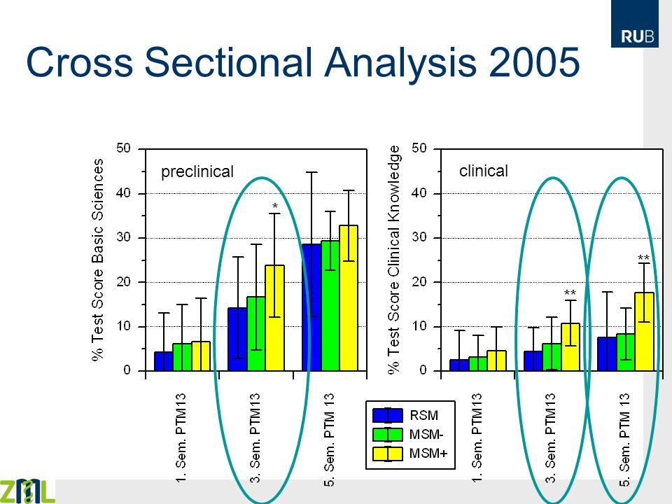 Cross Sectional Analysis 2005