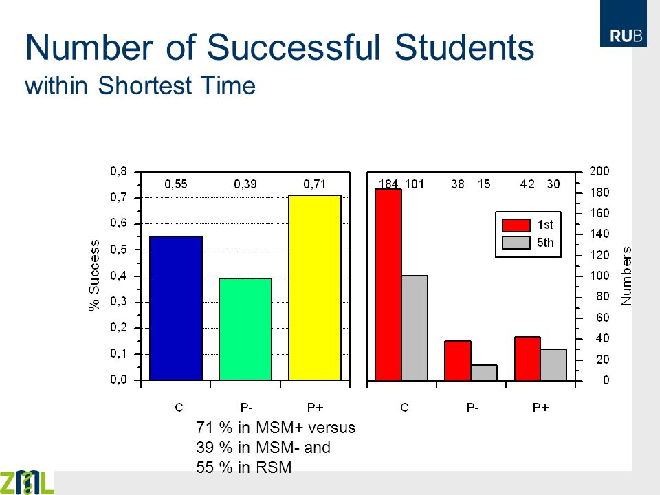 Number of Successful Students within Shortest Time