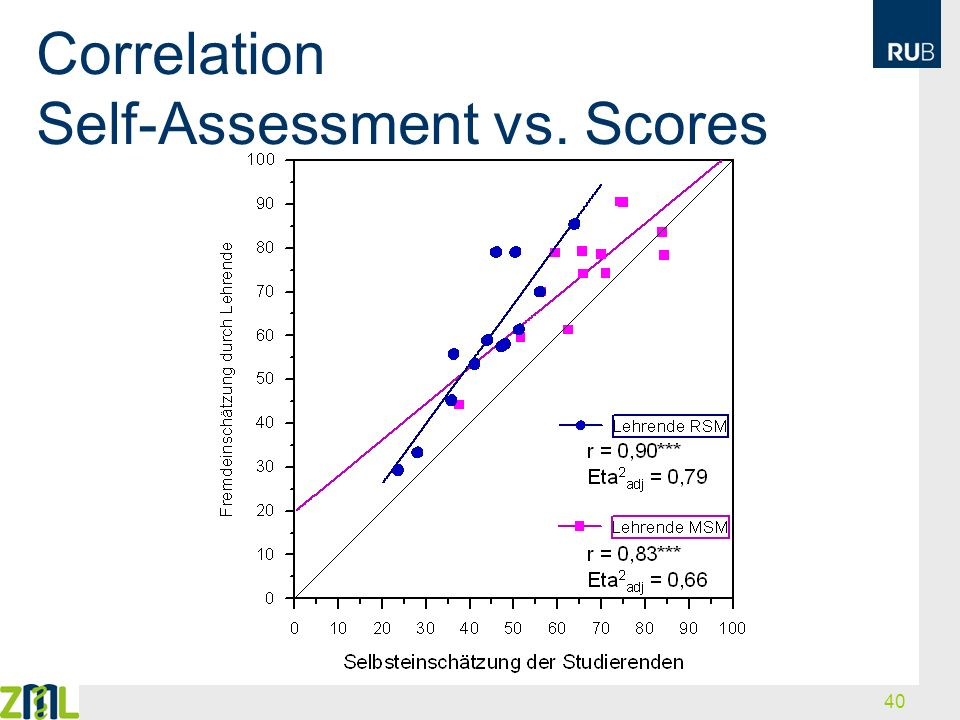 Correlation Self-Assessment vs. Scores