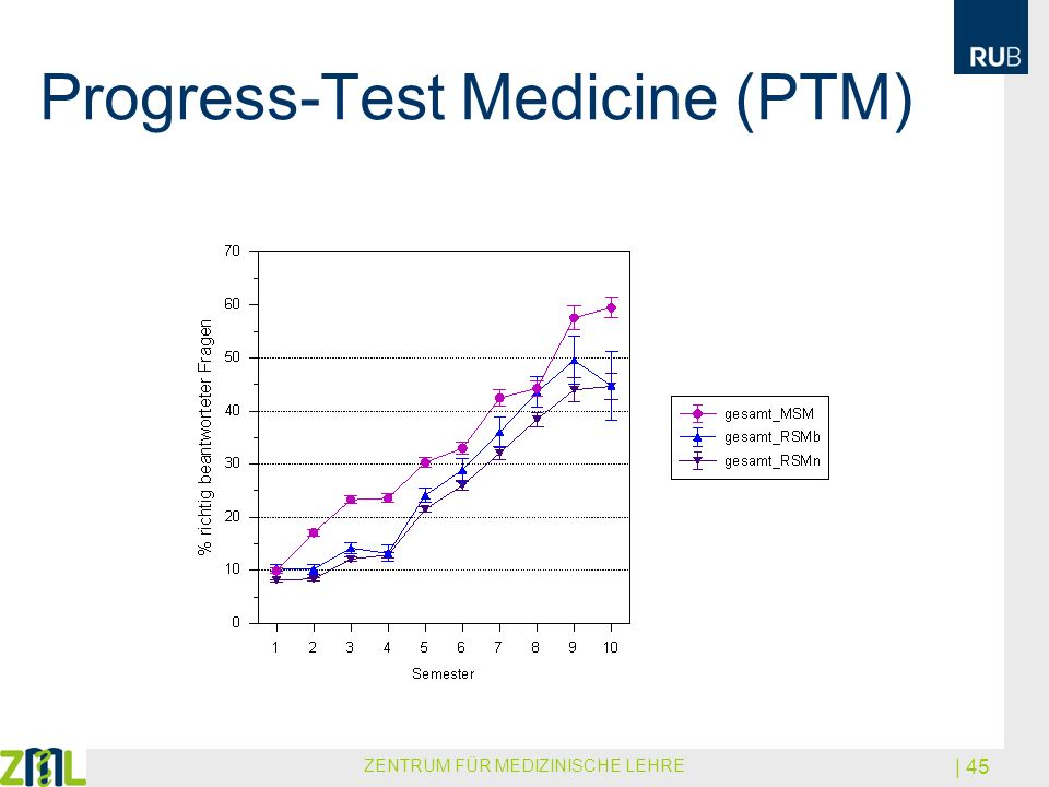 Progress-Test Medicine (PTM)