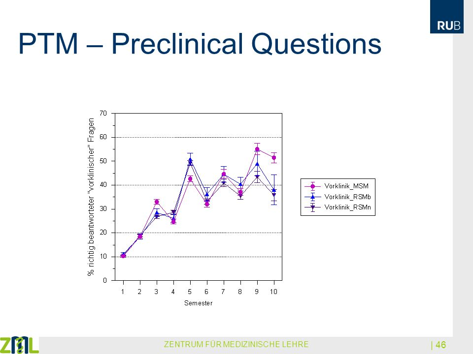 PTM – Preclinical Questions