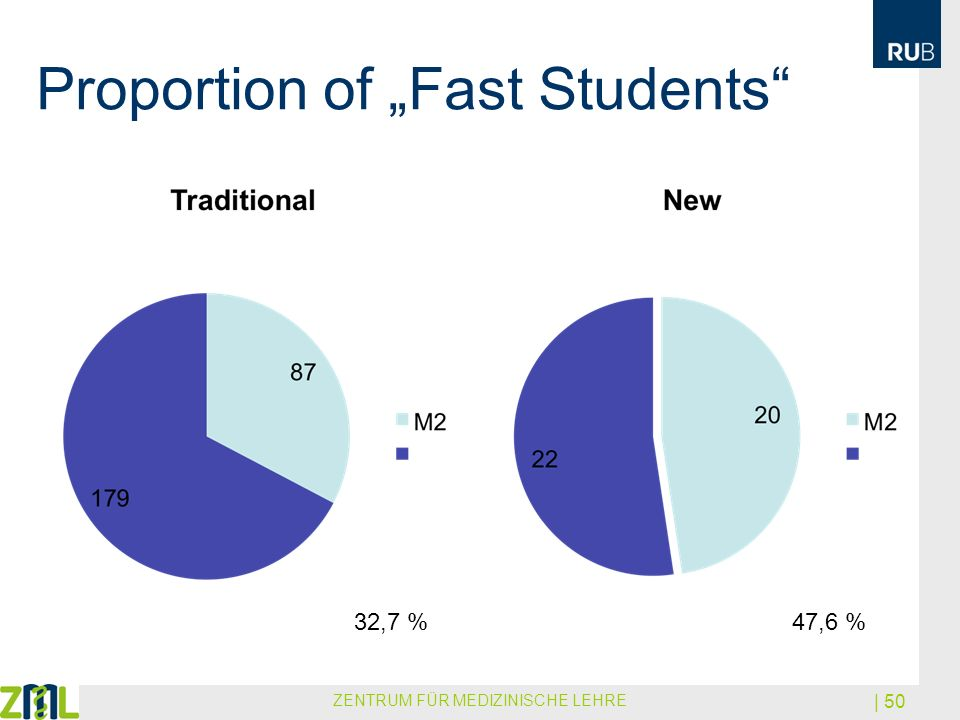 "Proportion of ""Fast Students"