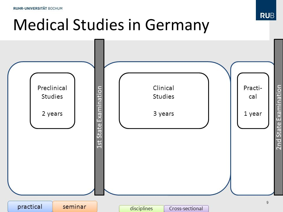 Medical Studies in Germany