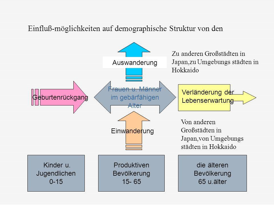 Einfluß-möglichkeiten auf demographische Struktur von den