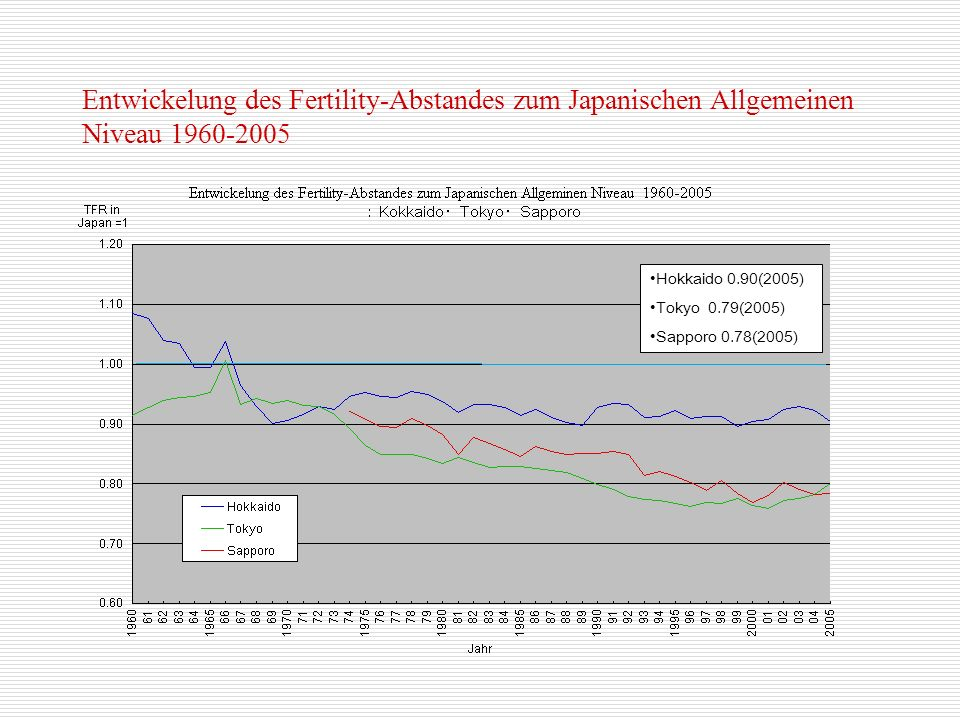 Entwickelung des Fertility-Abstandes zum Japanischen Allgemeinen Niveau 1960-2005