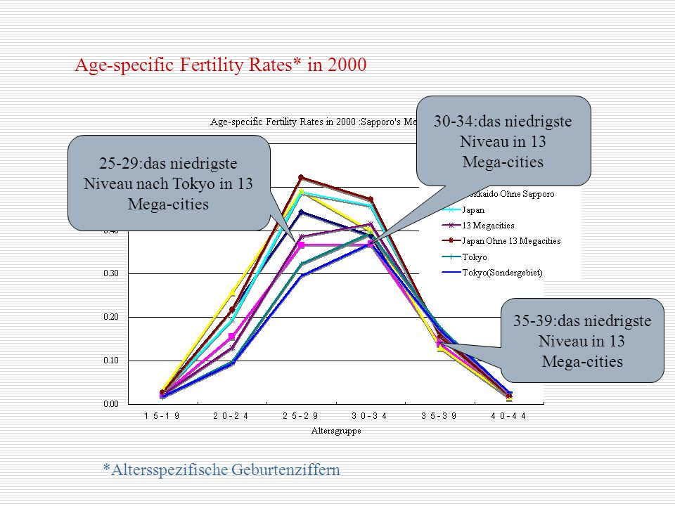 Age-specific Fertility Rates* in 2000