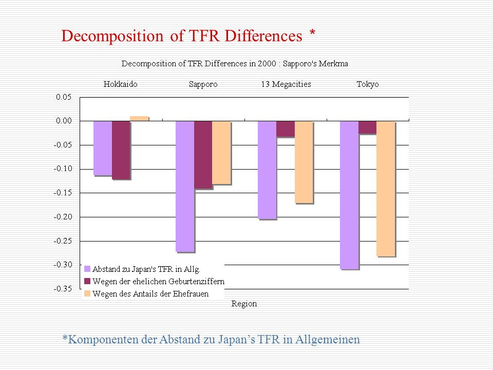 Decomposition of TFR Differences *