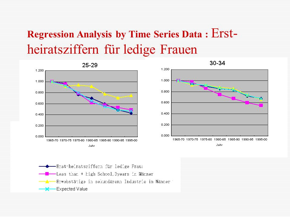Regression Analysis by Time Series Data : Erst-heiratsziffern für ledige Frauen