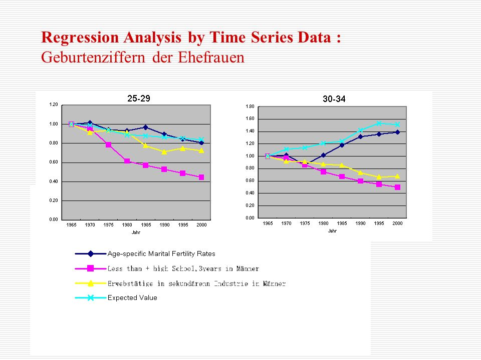 Regression Analysis by Time Series Data : Geburtenziffern der Ehefrauen