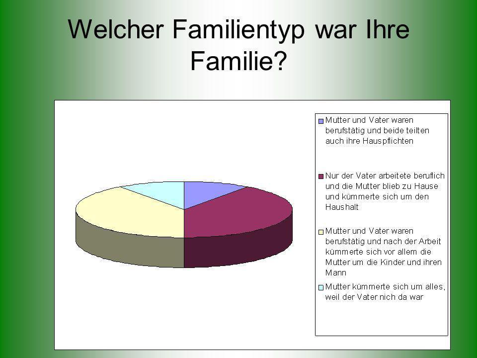 Welcher Familientyp war Ihre Familie