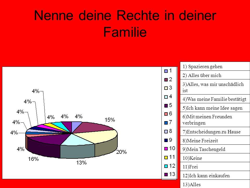 Nenne deine Rechte in deiner Familie