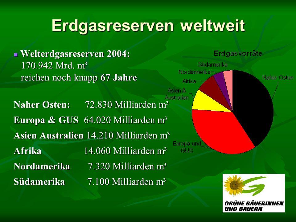 Erdgasreserven weltweit