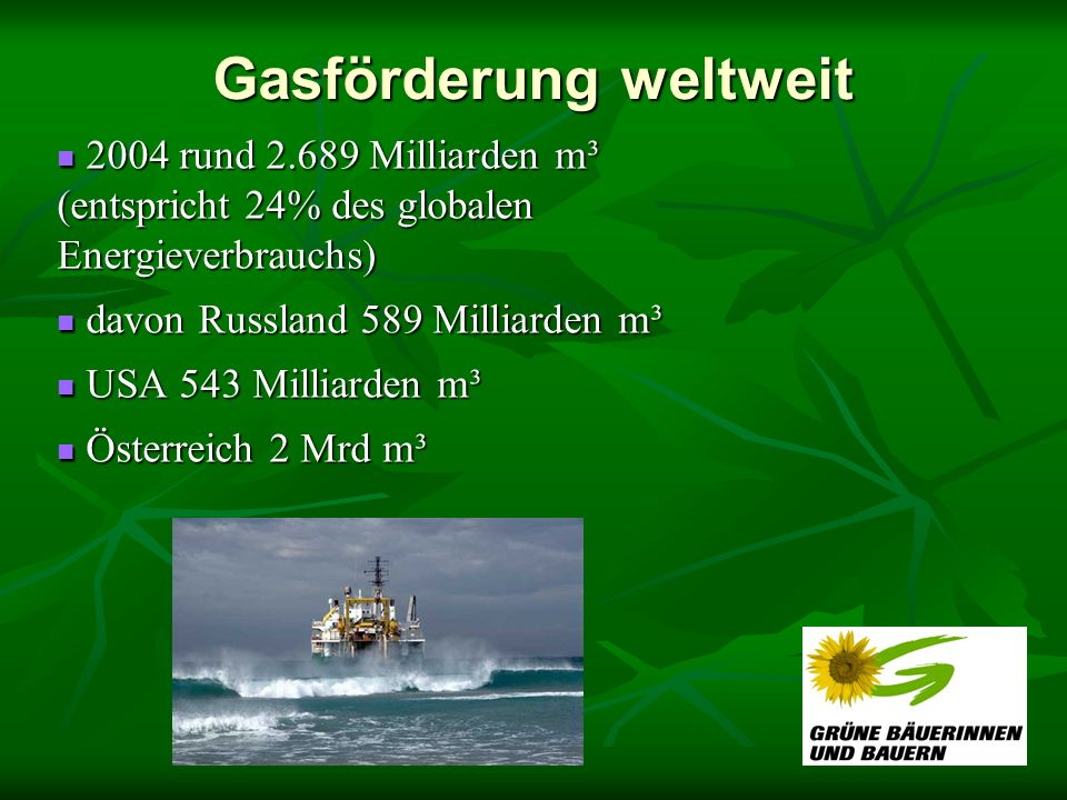 Gasförderung weltweit