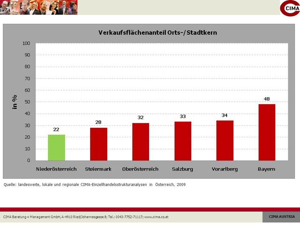 Quelle: landesweite, lokale und regionale CIMA-Einzellhandelsstrukturanalysen in Österreich, 2009