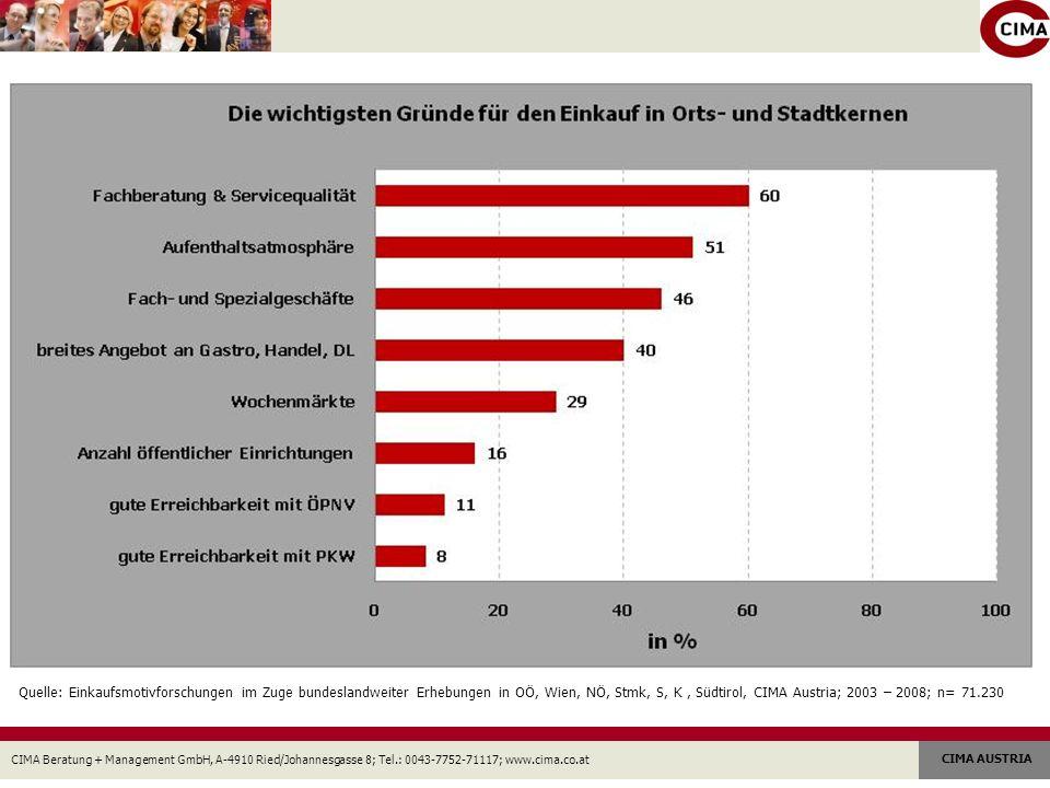 Quelle: Einkaufsmotivforschungen im Zuge bundeslandweiter Erhebungen in OÖ, Wien, NÖ, Stmk, S, K , Südtirol, CIMA Austria; 2003 – 2008; n= 71.230