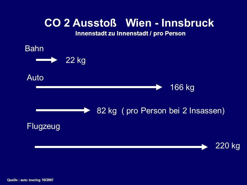 CO 2 Ausstoß Wien - Innsbruck