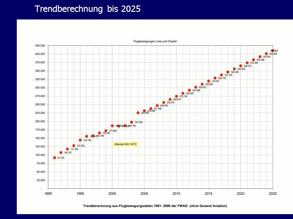 Trendberechnung bis 2025