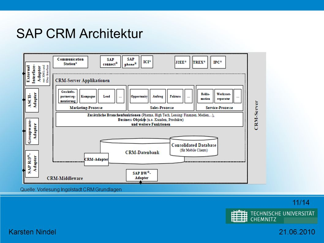 SAP CRM Architektur 11/14 Karsten Nindel 21.06.2010