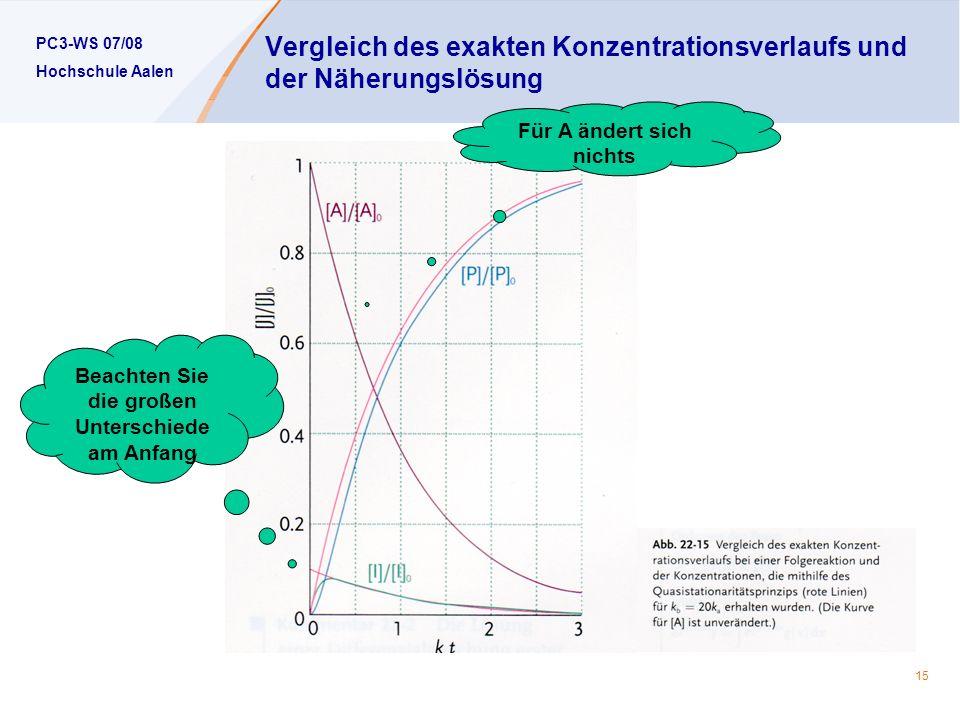 Vergleich des exakten Konzentrationsverlaufs und der Näherungslösung
