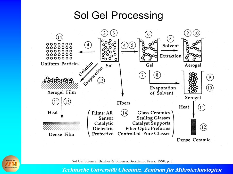 Sol Gel Processing Sol Gel Science, Brinker & Scherrer, Academic Press, 1990, p. 1
