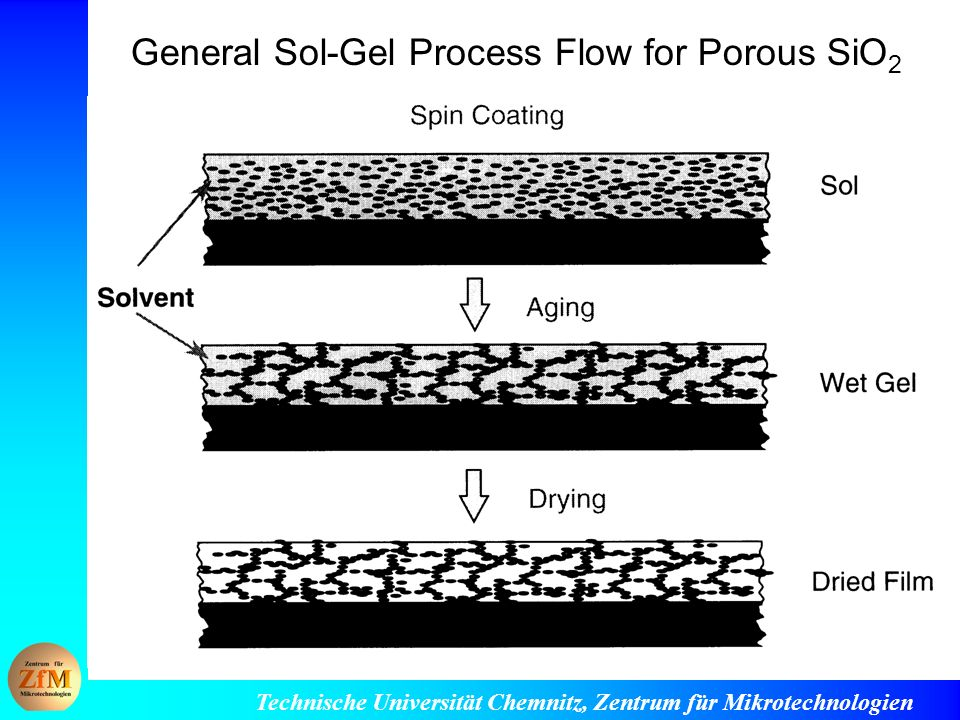 General Sol-Gel Process Flow for Porous SiO2