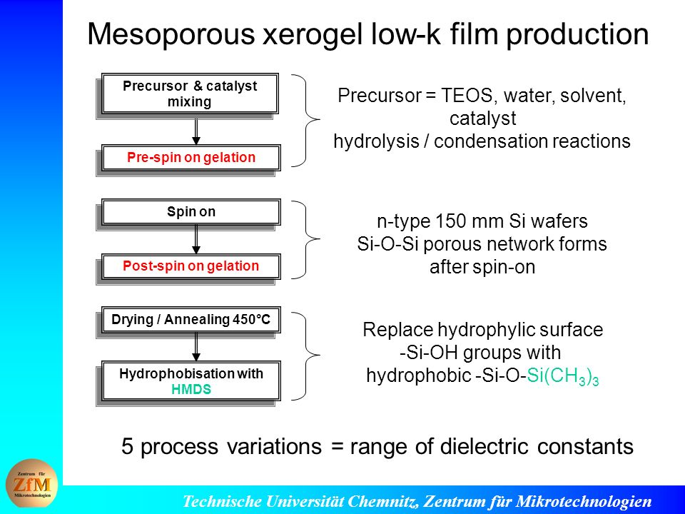Mesoporous xerogel low-k film production