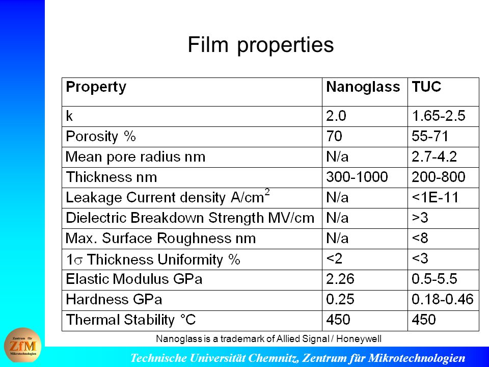 Film properties Nanoglass is a trademark of Allied Signal / Honeywell
