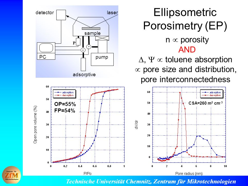 Ellipsometric Porosimetry (EP)