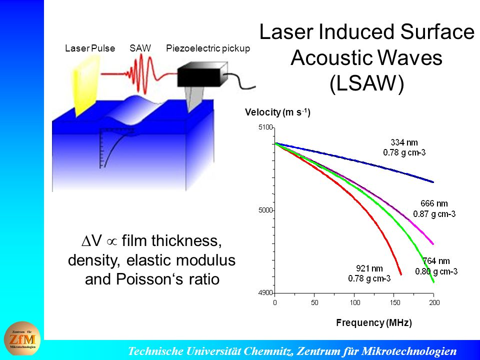 Laser Induced Surface Acoustic Waves (LSAW)