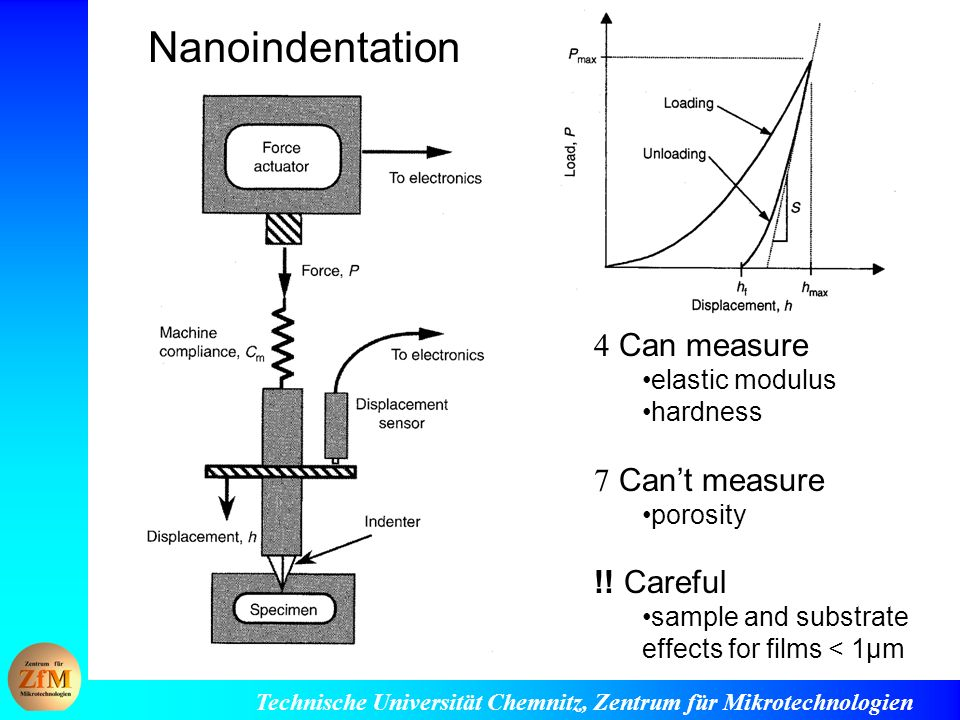 Nanoindentation  Can measure  Can't measure !! Careful