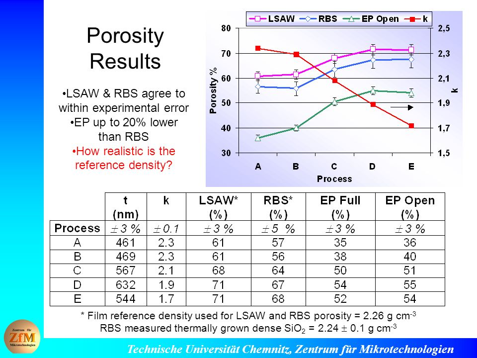 Porosity Results LSAW & RBS agree to within experimental error