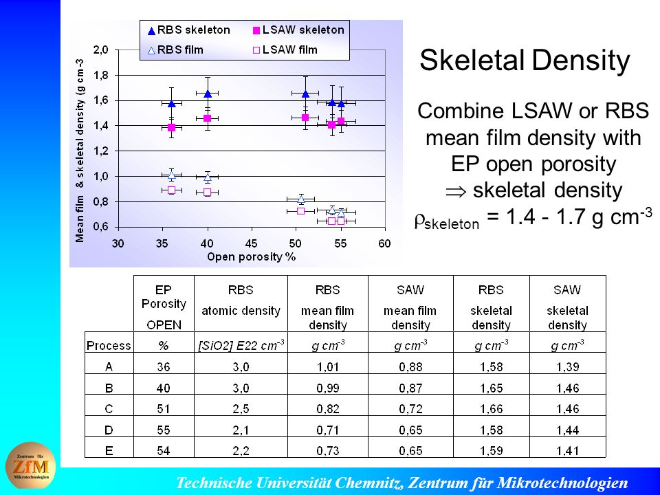 Combine LSAW or RBS mean film density with EP open porosity