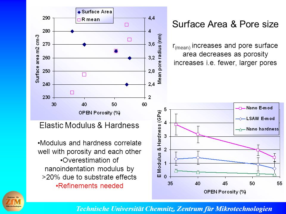 Surface Area & Pore size r(mean) increases and pore surface area decreases as porosity increases i.e. fewer, larger pores