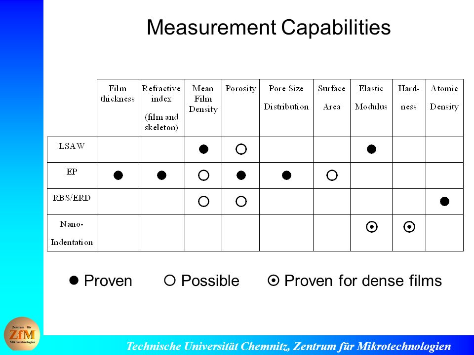 Measurement Capabilities
