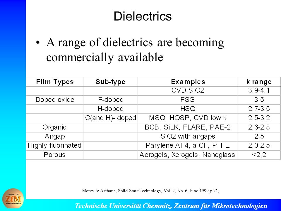 A range of dielectrics are becoming commercially available