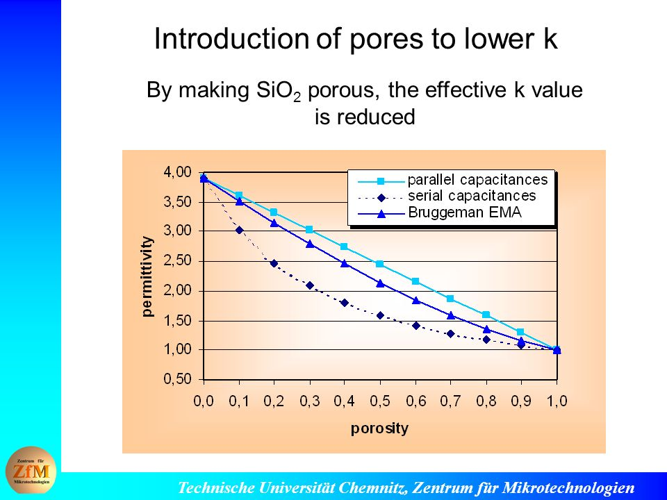 Introduction of pores to lower k