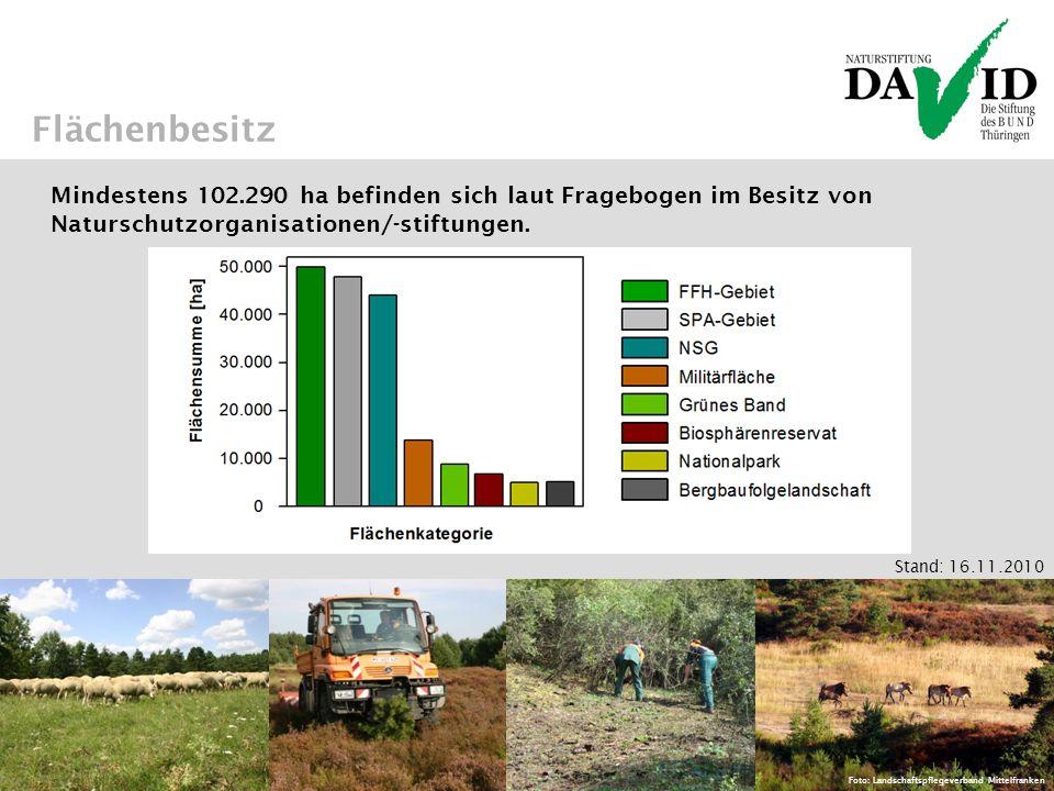 Flächenbesitz Mindestens 102.290 ha befinden sich laut Fragebogen im Besitz von Naturschutzorganisationen/-stiftungen.