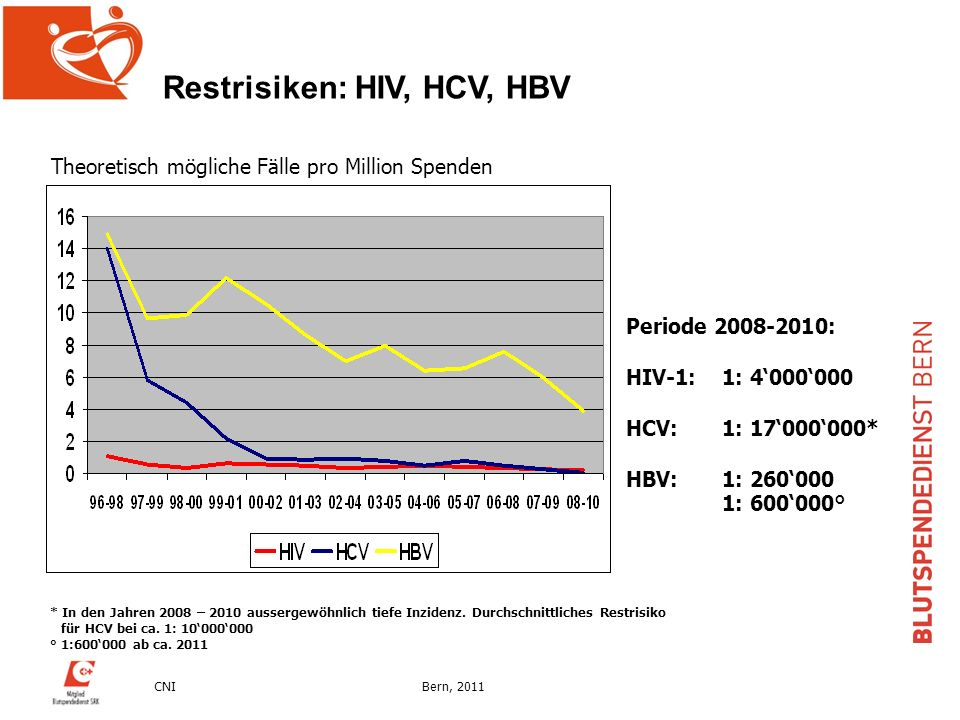 Restrisiken: HIV, HCV, HBV