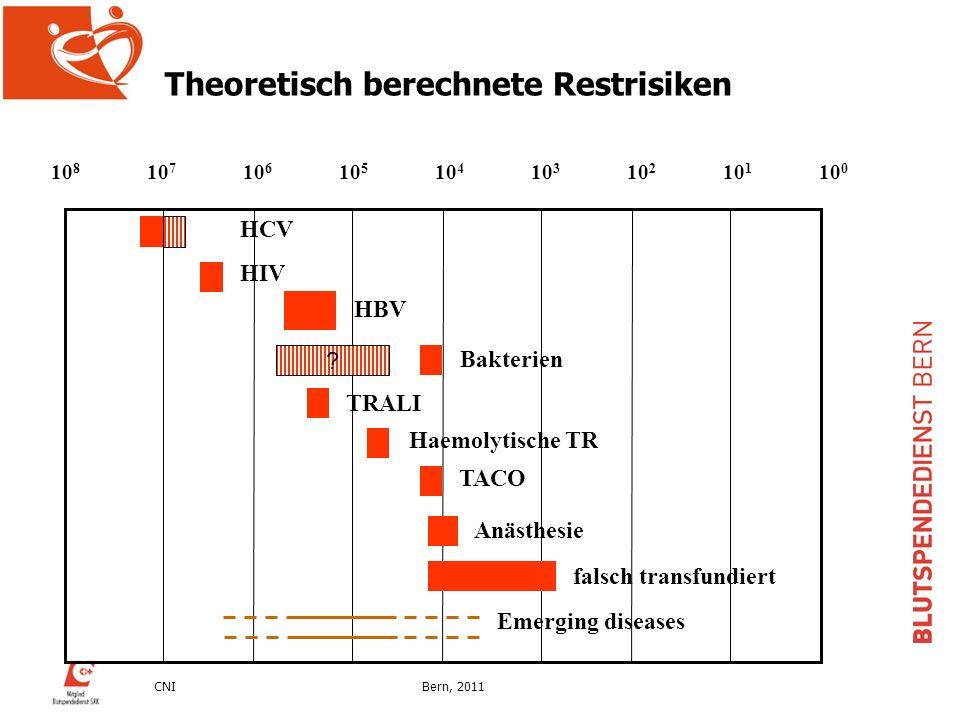 Theoretisch berechnete Restrisiken
