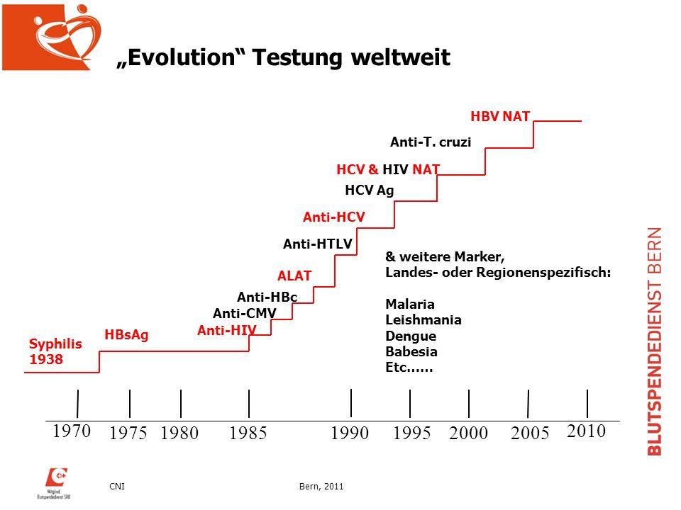 """""""Evolution Testung weltweit"""